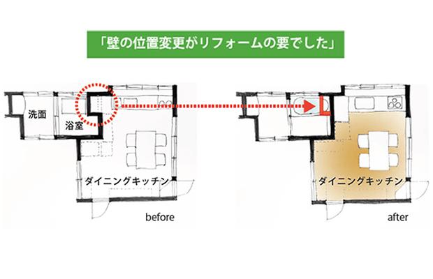 PLAN:壁の位置変更がリフォームの要でした。浴室へ出っ張った壁を撤去することで、ちょうど1坪サイズのシステムバスを入れることができたことと、キッチンのデッドスペースの解消が実現しました。